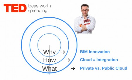 01 - Simon Sinek's TED Talk about starting with Why played a part in GRAPHISOFT'S presentation of BIMcloud and how they see the innovation.