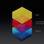 01 - Apple's current OpenGL Graphics Stack