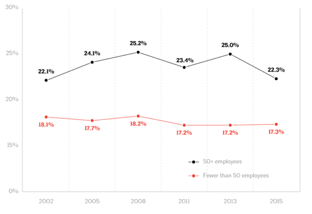 03 - The value of benefits as a share of base pay increased at larger firms over the past decade and then fell back in recent years.