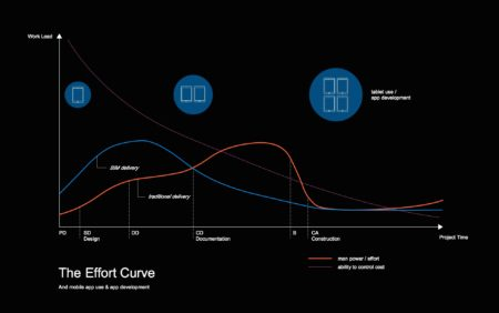 01 - The Effort Curve (aka: MacLeamy Curve) in architectural delivery. Whether traditional or BIM mobile tablet use largely remains the same. (image: Architosh, all rights reserved.)