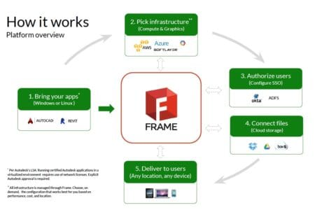 02 - The process by which the Autodesk certified applications run on the Frame Cloud. Image: Frame and Autodesk.