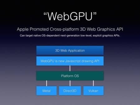 02 - Apple's proposed and temporary named WebGPU API standard would not tap into OpenGL but instead create a universal layer that can tap the power of varying underlying low-level, explicit APIs like Vulkan or Direct3D or Apple's own Metal.