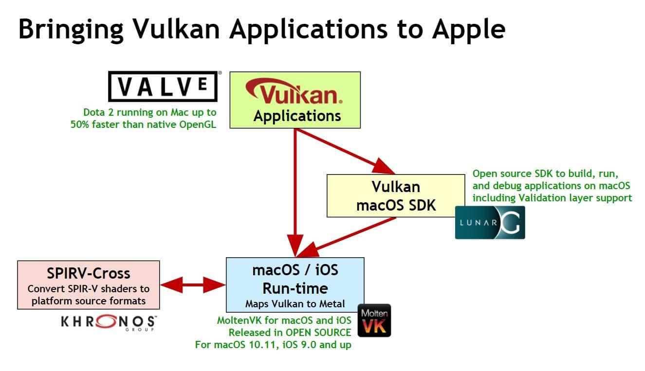 Vulkan Coming to Apple — Alternative to Metal API Headed to Mac and